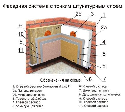 Фасад панели для отделки фасада дома